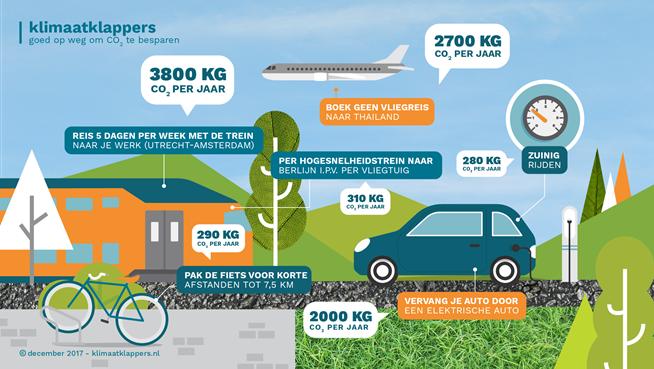 Klimaatklappers infographic1