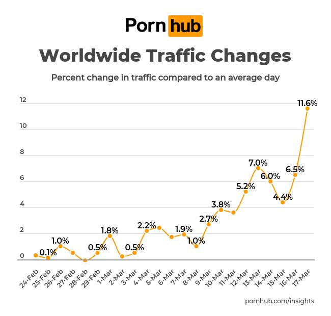 Pornhub insights corona virus world