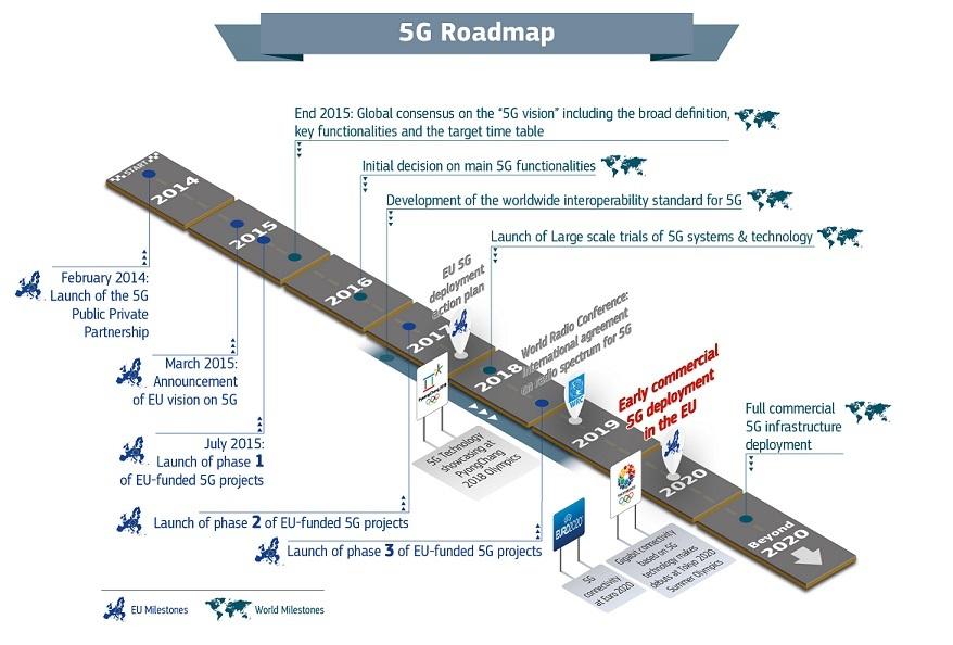 Visual2 5g roadmap