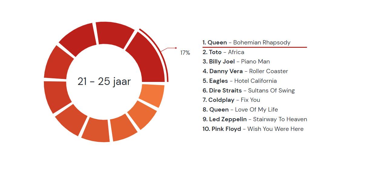 Top10van21 25